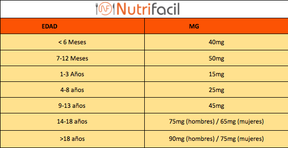 Tabla de cantidades recomendadas de vitamina C según edades.